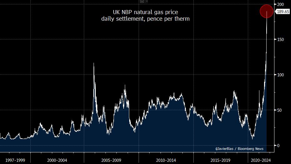 uk natural gas price