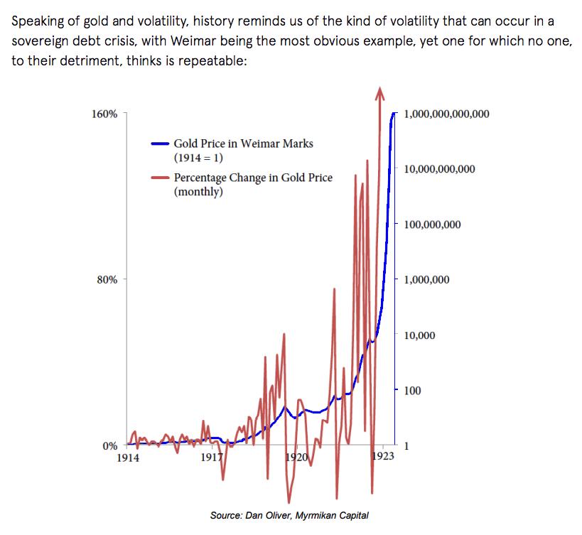 weimar gold volatility 1914   1923