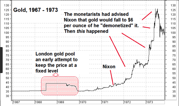 1967 1973 gold