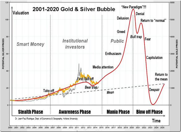 2020 gold-cycle