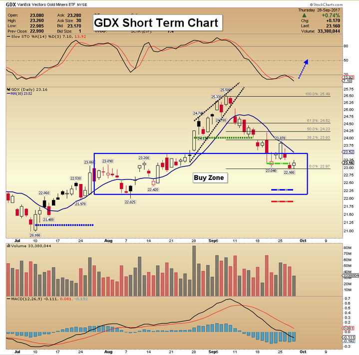 GDX candle1
