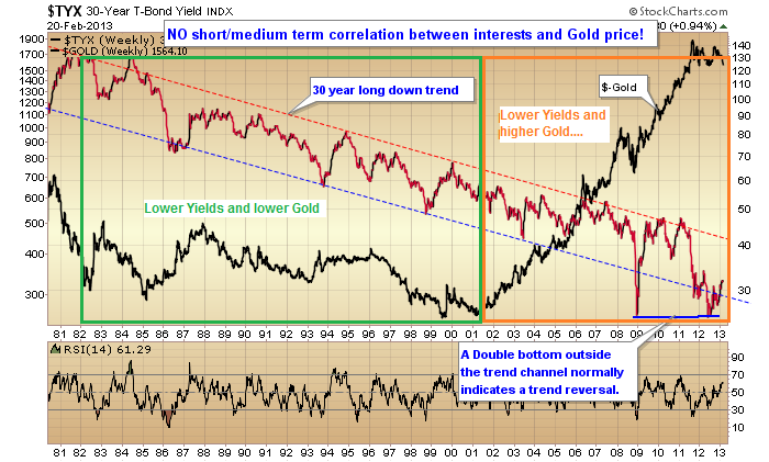 Gold and interest feb13