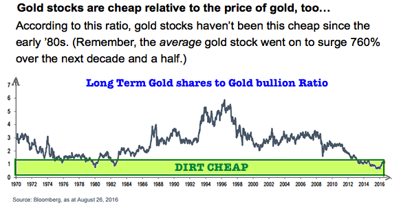 Gold miners ratio