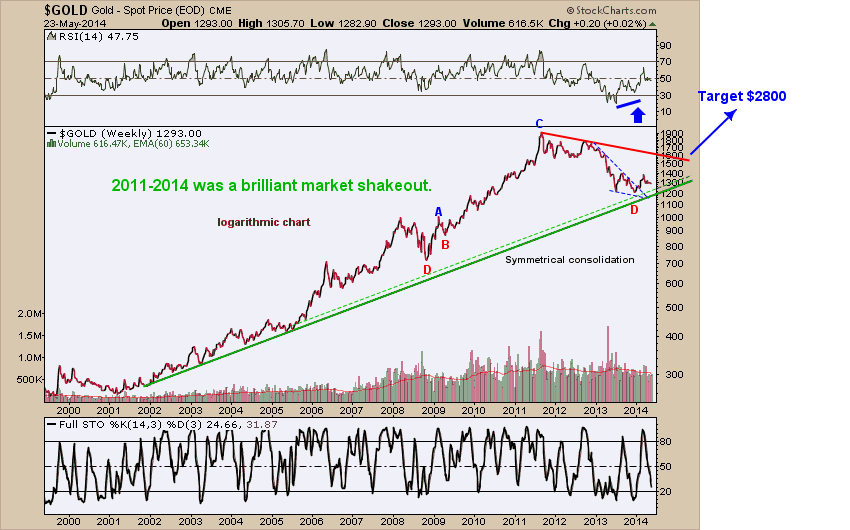 Gold shakeout
