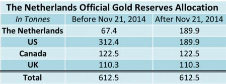 dutch gold 2014