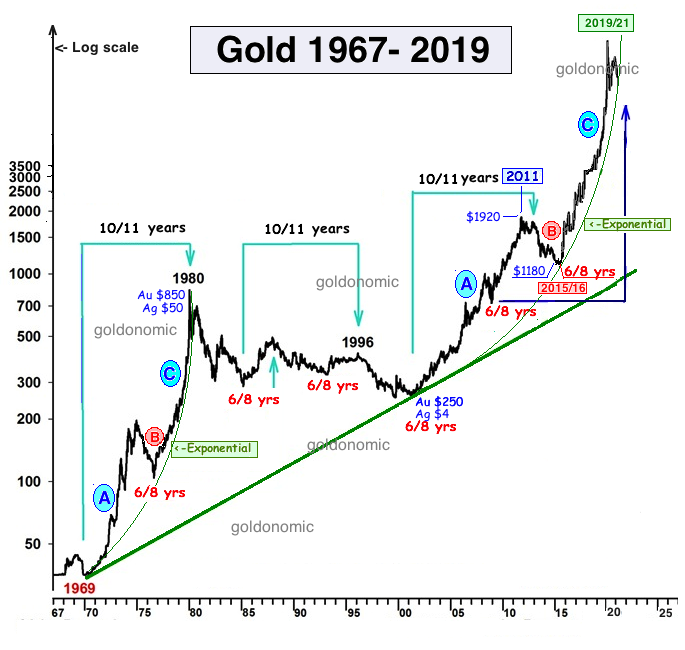 gold 1965-2021