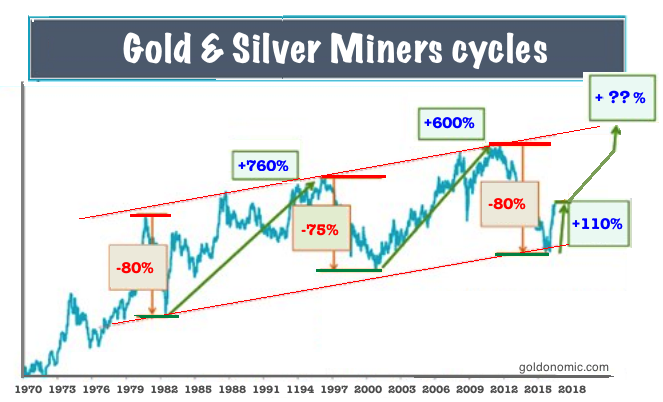 gold cycles