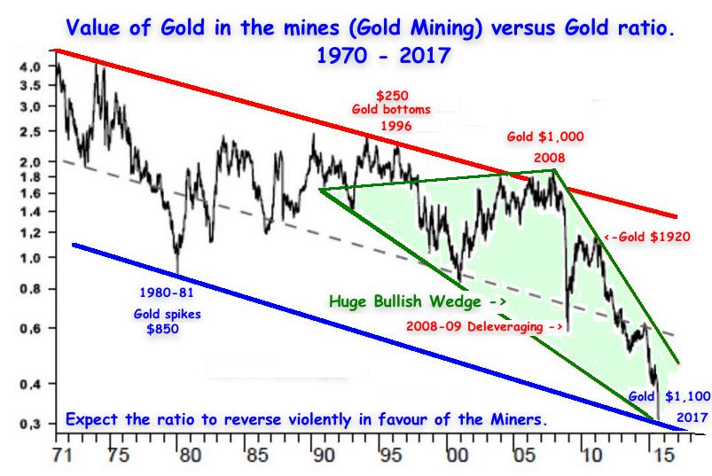 gold vs miners lt