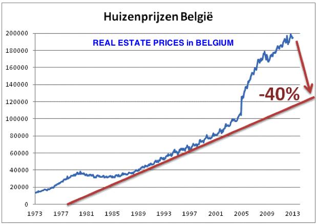 Belgisch Onroerend 2014