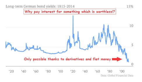 Bond yields LT 1920