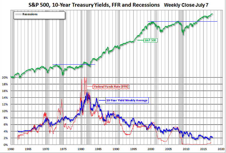 Interest SP500 and recessions 1960