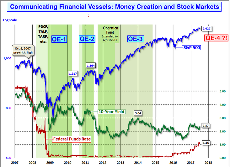 Money and stock markets