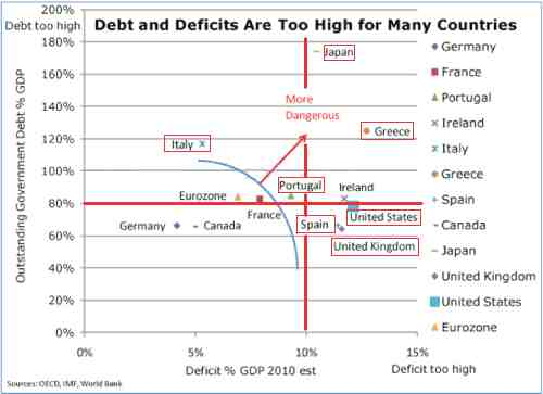 debts20and20deficits202010
