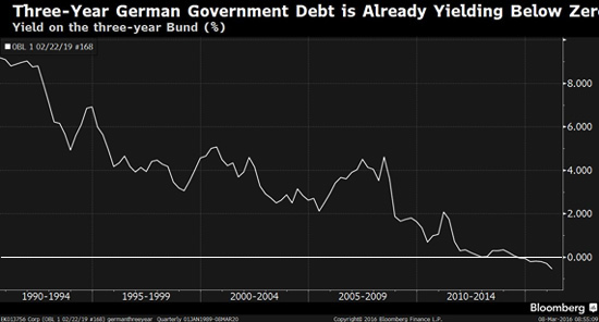 german yield mar2016