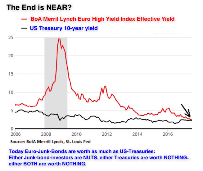 junk and treasuries