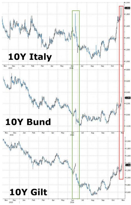 rates in EU-nov16