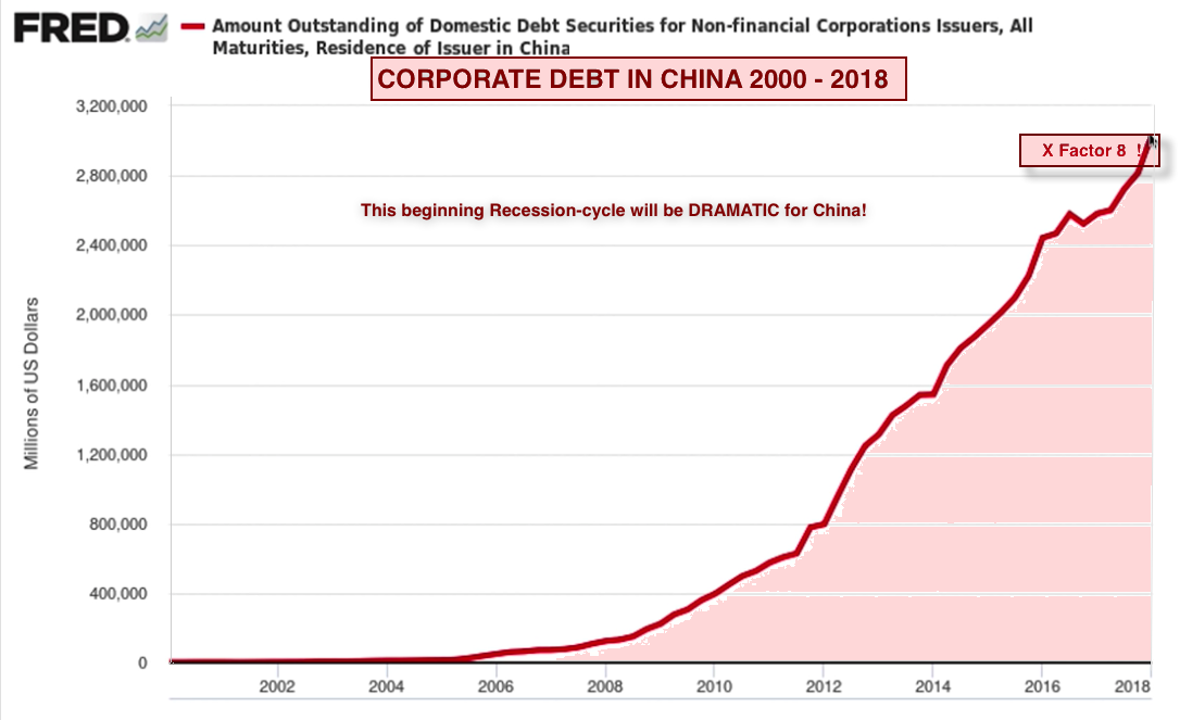 Corp debt in China 2019