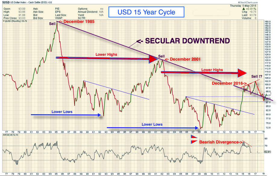 Dollar cycles 1
