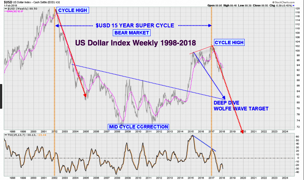 Dollar cycles 2