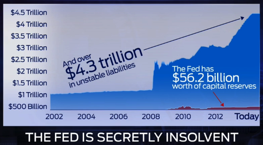 Fed insolvent 2014