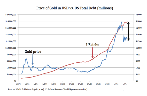 2014-10-07 debt and gold
