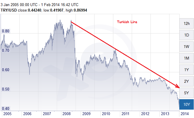 TRYUSD 10 year