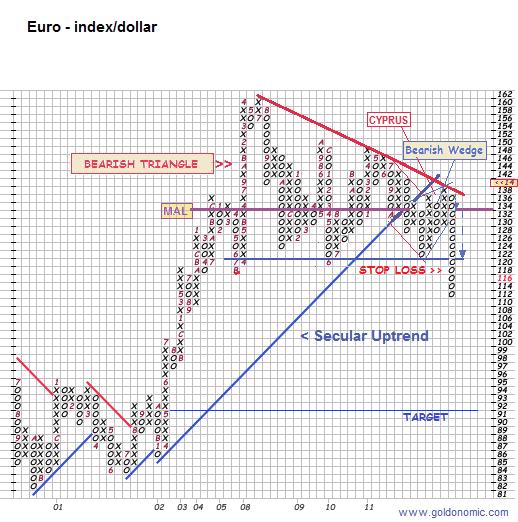 euro inde