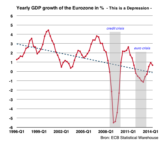 GDP growth Eurozone