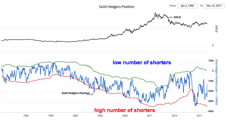 Gold shorts dec 2017