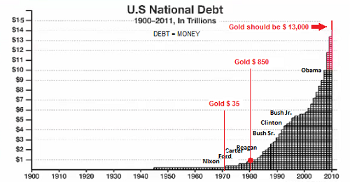 Gold and debt since 1900-500