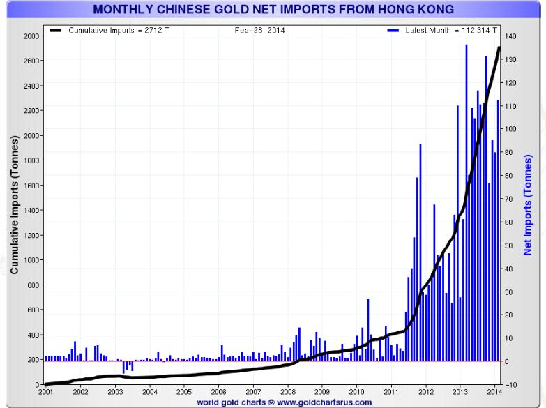 Goldimports-from-Hongkong-to-China