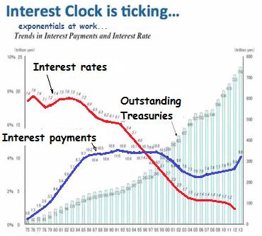 Interest clock yen