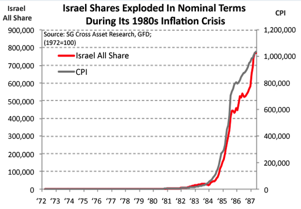 Israel 1980 inflation crisis