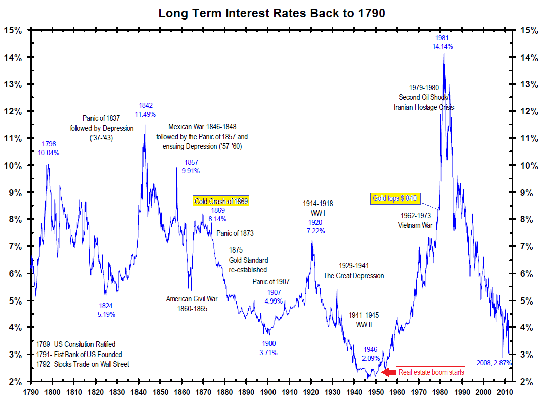 Long-Term-interest-rates-1790