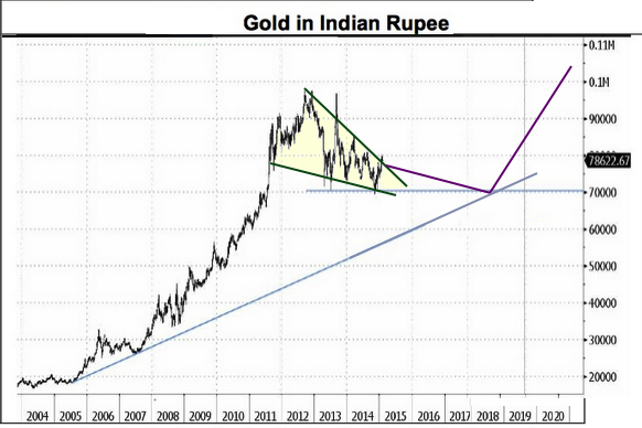 rupee gold bar 1971