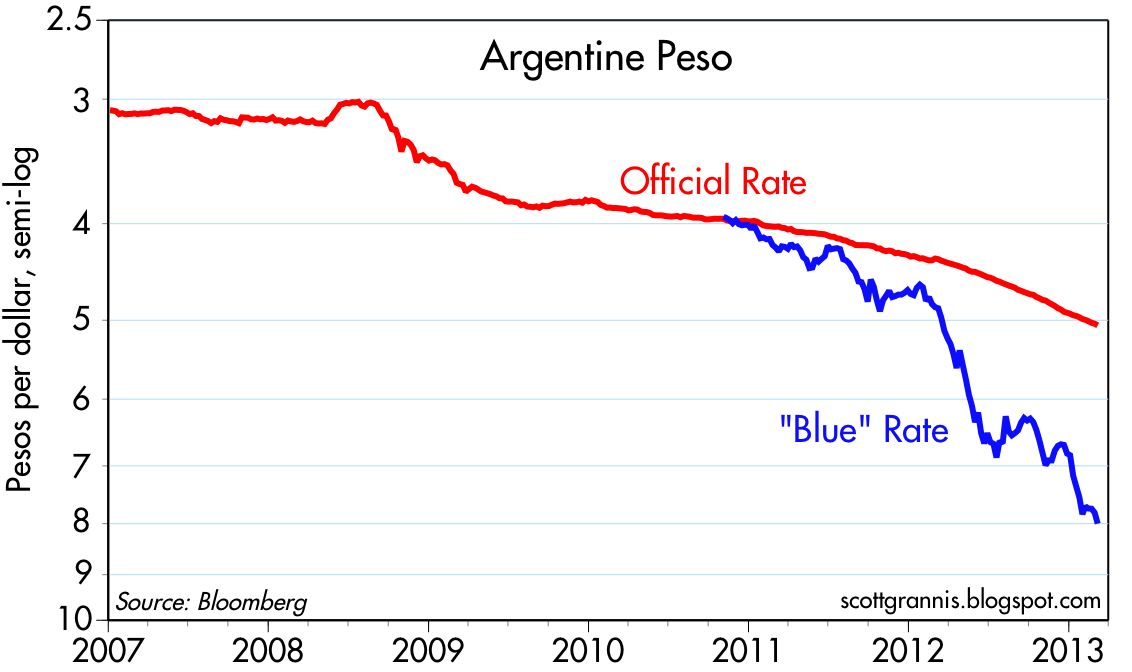 Official vs Blue Rate peso argentina