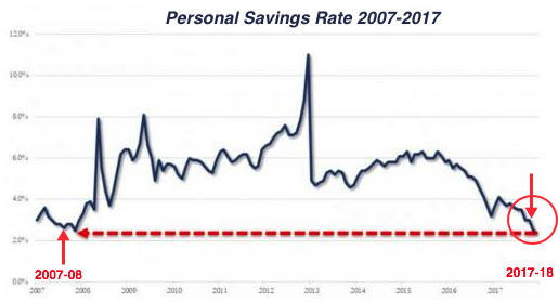 PERSONAL SAVINGS RATE USA 2017