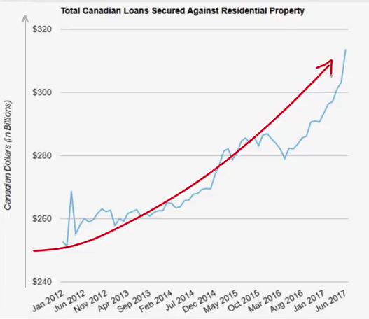 canada mortgage debt 2018 03