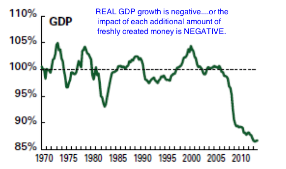 Real GDP 2014