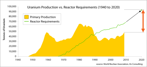 uranium production consumption