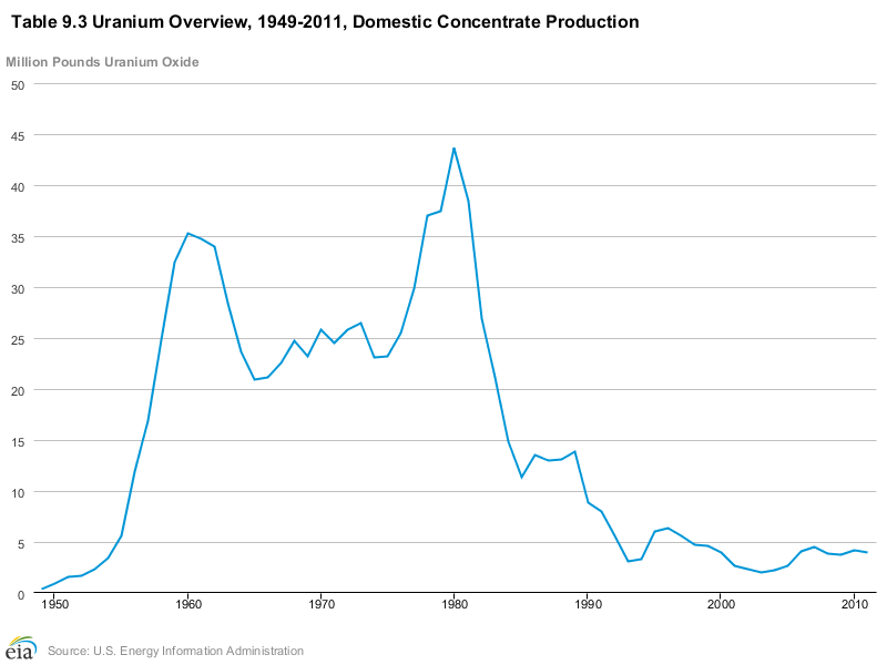 us uranium production 1949-2011