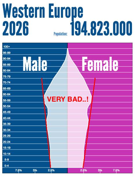 Western Europe 2026