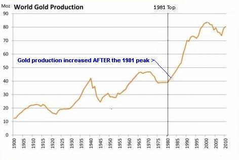 World-Gold-Production-500