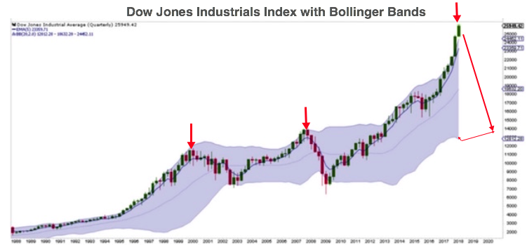 bollinger bands Dow