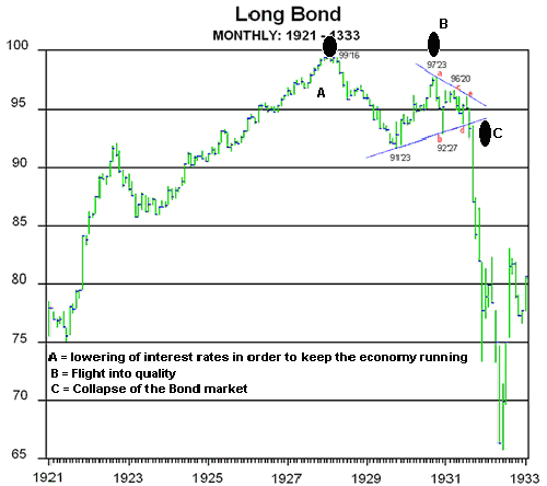 1933 bond crash