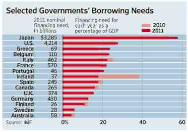 borrowing needs 2011
