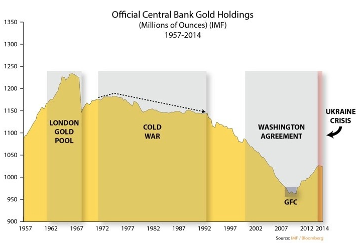 central bank gold holdings 2014