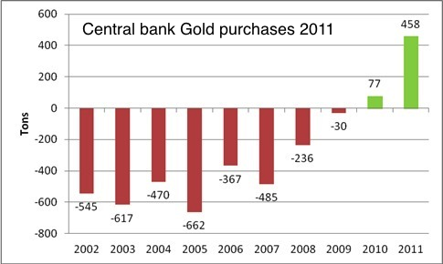centralbanksgoldpurchases