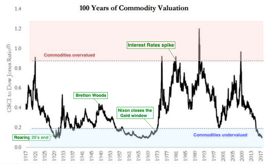 commodities 1971 2019