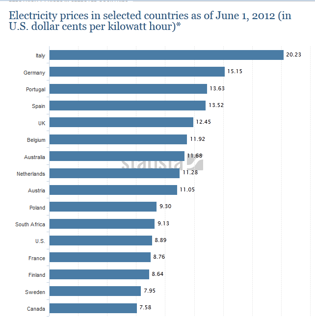 world price electricity